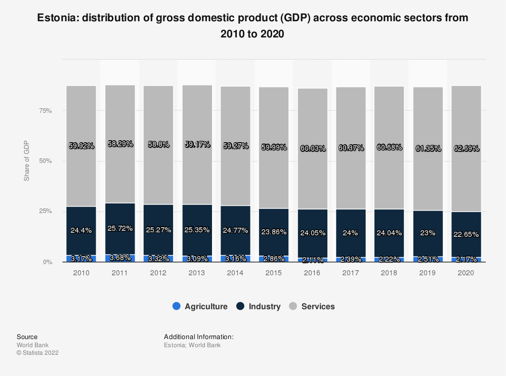 Statistic: Estonia: distribution of gross domestic product (GDP) across economic sectors from 2007 to 2017 | Statista