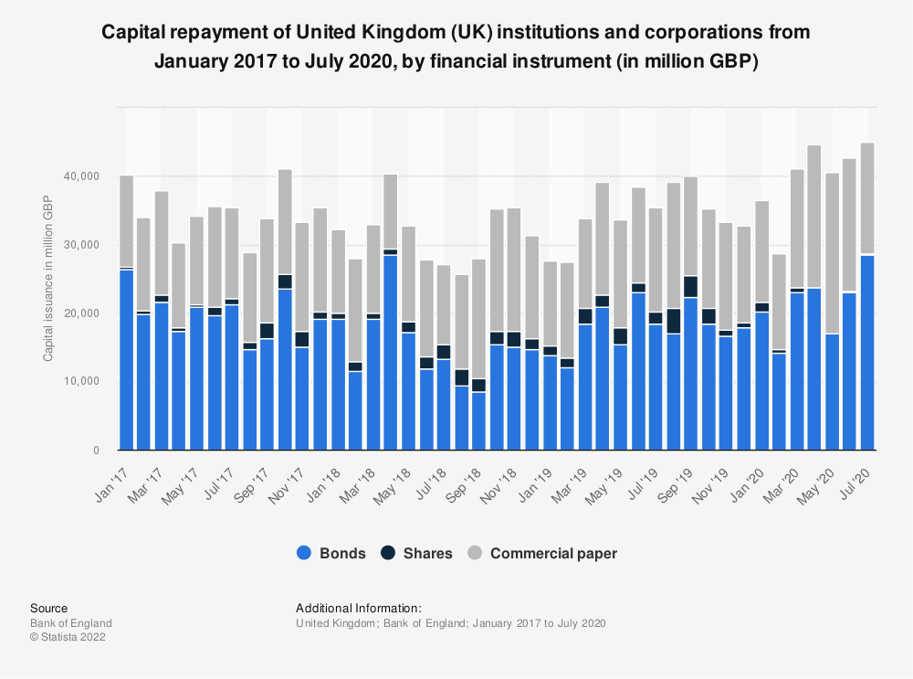 Statistic: Capital repayment of United Kingdom (UK) institutions and corporations from January 2017 to July 2020, by financial instrument (in million GBP)   Statista