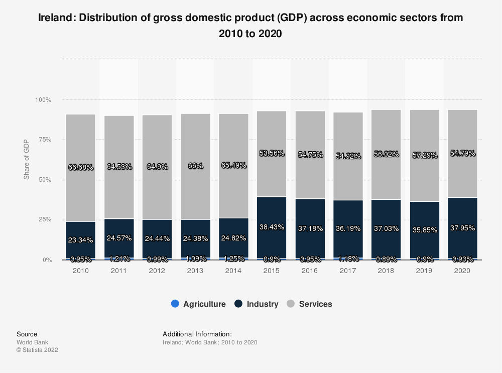 Statistic: Ireland: Distribution of gross domestic product (GDP) across economic sectors from 2008 to 2018 | Statista