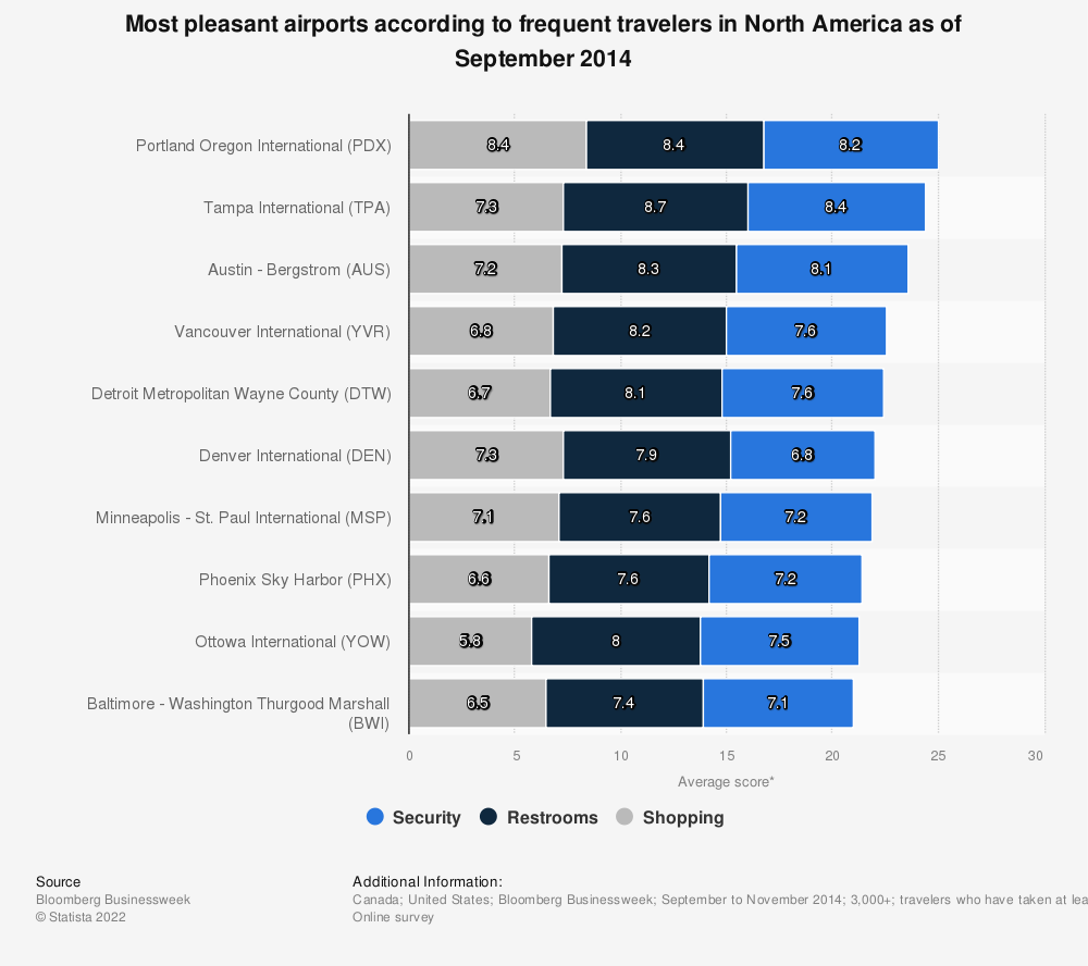 Statistic: Most pleasant airports according to frequent travelers in North America as of September 2014 | Statista