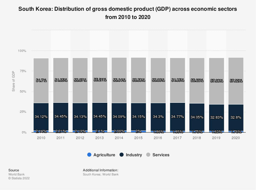 Statistic: South Korea: distribution of gross domestic product (GDP) across economic sectors from 2007 to 2017 | Statista