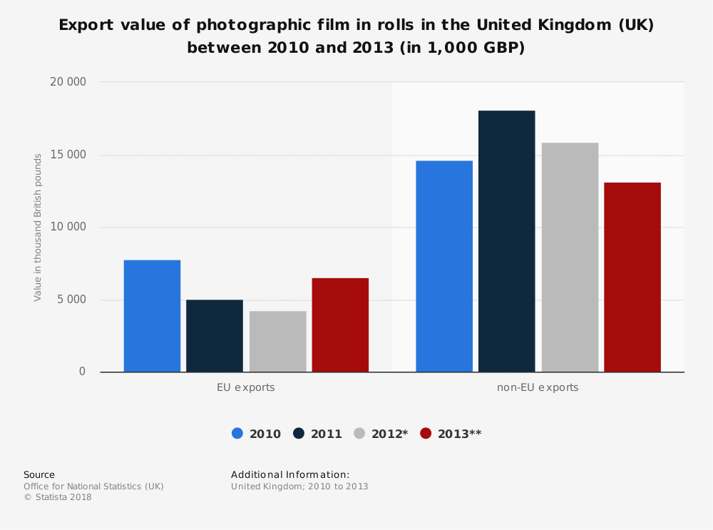 Statistic: Export value of photographic film in rolls in the United Kingdom (UK) between 2010 and 2013 (in 1,000 GBP) | Statista
