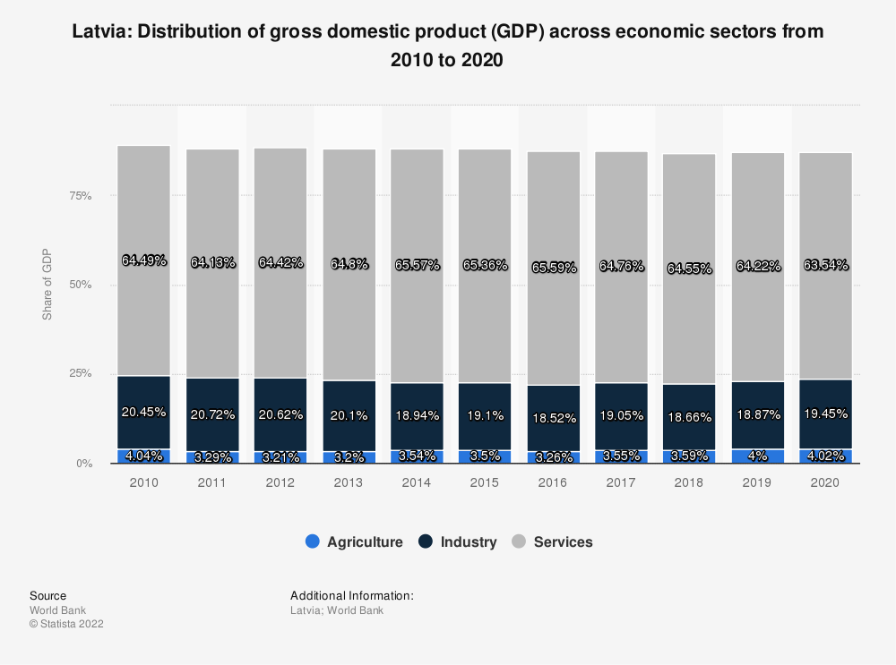Statistic: Latvia: Distribution of gross domestic product (GDP) across economic sectors from 2008 to 2018 | Statista