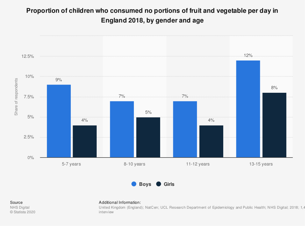 Statistic: Proportion of children who consumed no portions of fruit and vegetable per day in England 2017, by gender and age | Statista