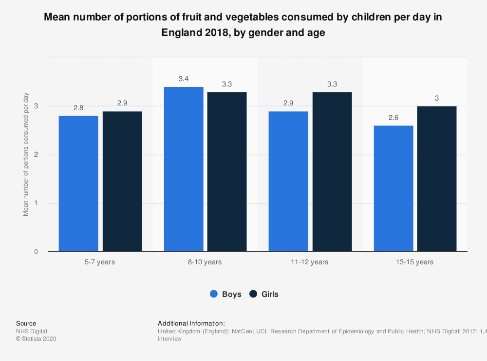 Statistic: Mean number of portions of fruit and vegetables consumed by children per day in England 2018, by gender and age | Statista