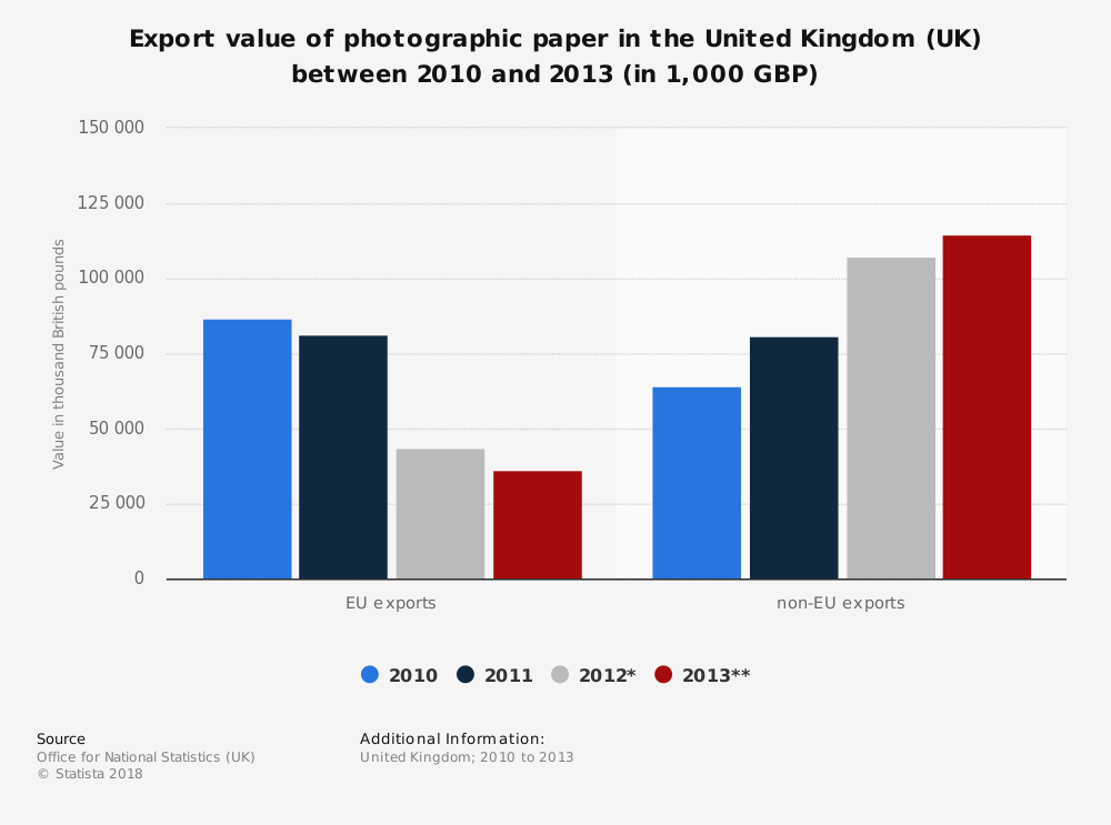 Statistic: Export value of photographic paper in the United Kingdom (UK) between 2010 and 2013 (in 1,000 GBP) | Statista