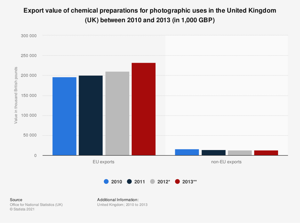 Statistic: Export value of chemical preparations for photographic uses in the United Kingdom (UK) between 2010 and 2013 (in 1,000 GBP) | Statista