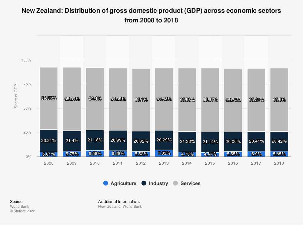 Statistic: New Zealand: Distribution of gross domestic product (GDP) across economic sectors from 2007 to 2017 | Statista