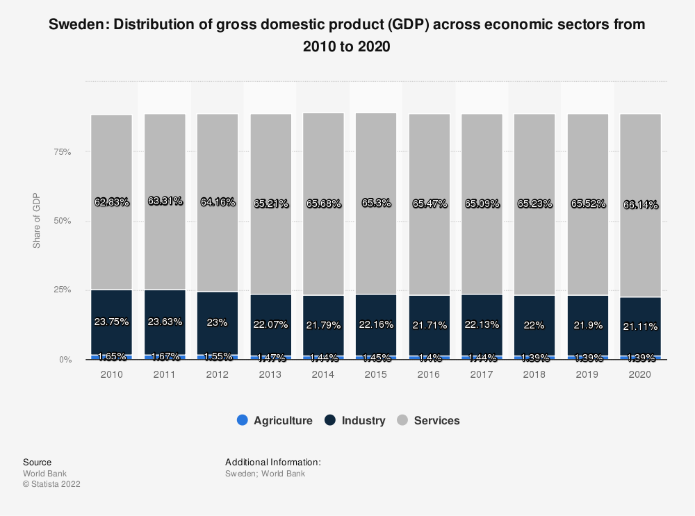 Statistic: Sweden: Distribution of gross domestic product (GDP) across economic sectors from 2008 to 2018 | Statista