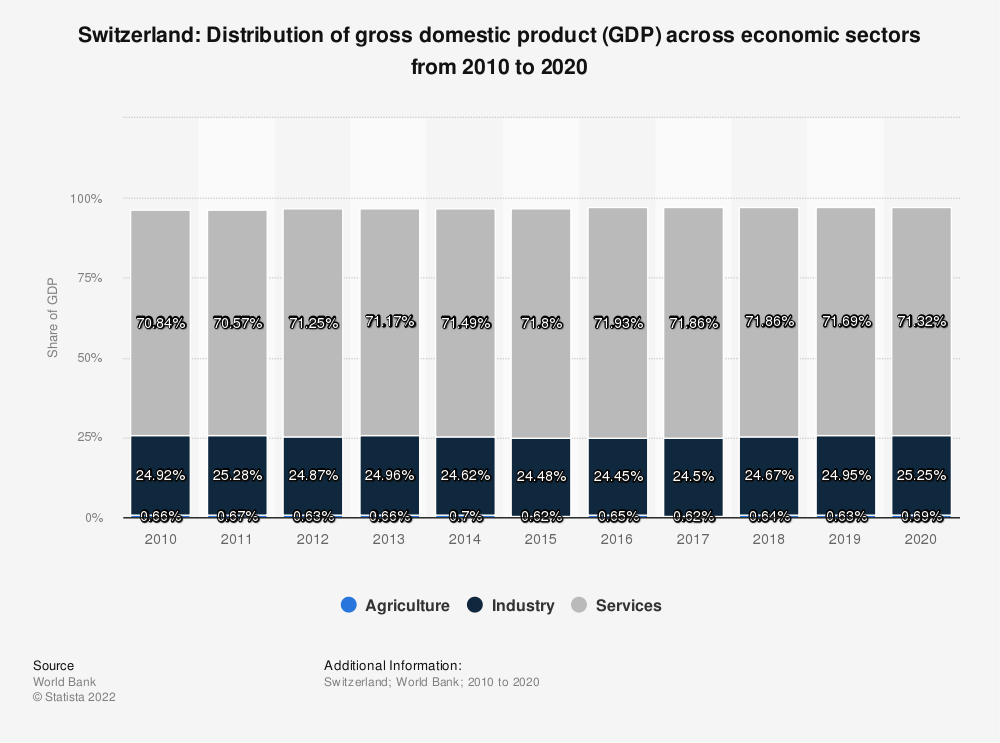 Statistic: Switzerland: distribution of gross domestic product (GDP) across economic sectors from 2007 to 2017 | Statista