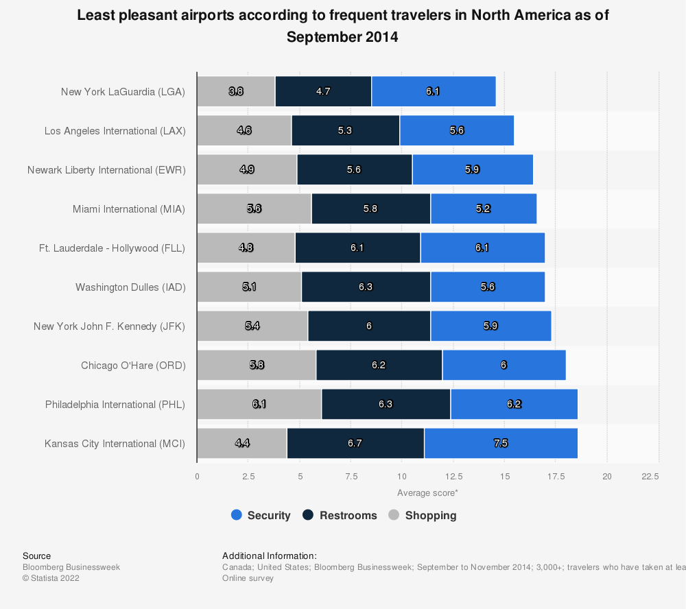 Statistic: Least pleasant airports according to frequent travelers in North America as of September 2014 | Statista