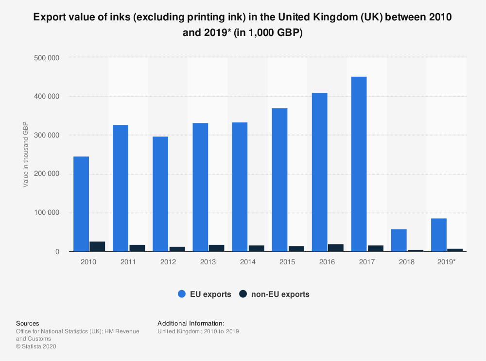 Statistic: Export value of inks (excluding printing ink) in the United Kingdom (UK) between 2010 and 2019* (in 1,000 GBP) | Statista
