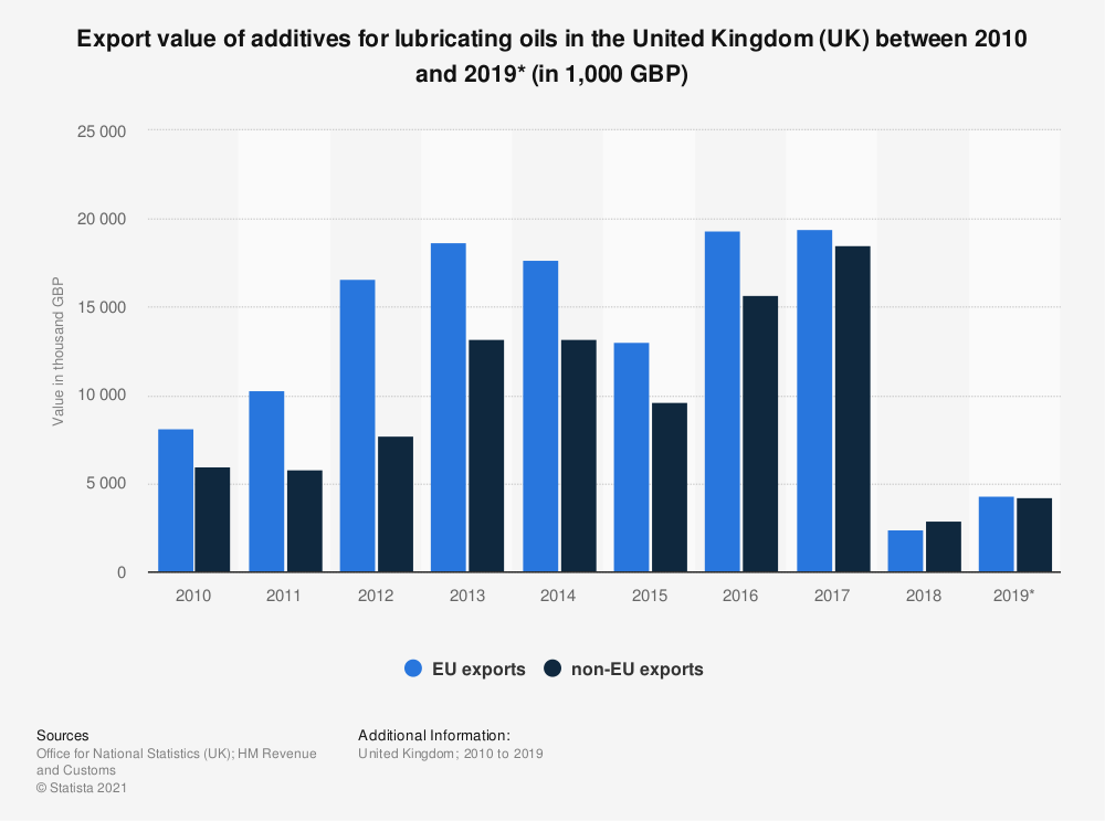 Statistic: Export value of additives for lubricating oils in the United Kingdom (UK) between 2010 and 2019* (in 1,000 GBP) | Statista