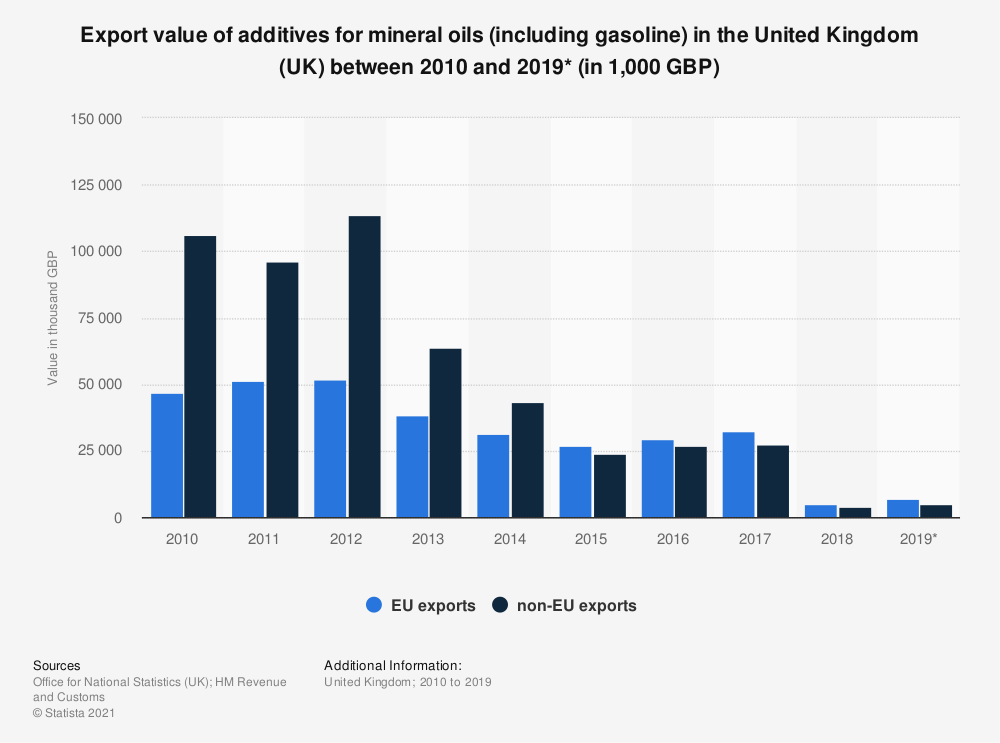 Statistic: Export value of additives for mineral oils (including gasoline) in the United Kingdom (UK) between 2010 and 2019* (in 1,000 GBP) | Statista