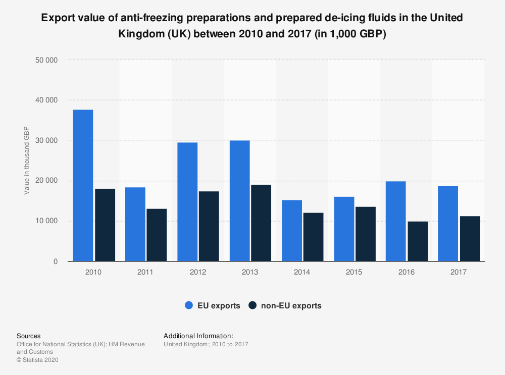 Statistic: Export value of anti-freezing preparations and prepared de-icing fluids in the United Kingdom (UK) between 2010 and 2017 (in 1,000 GBP) | Statista