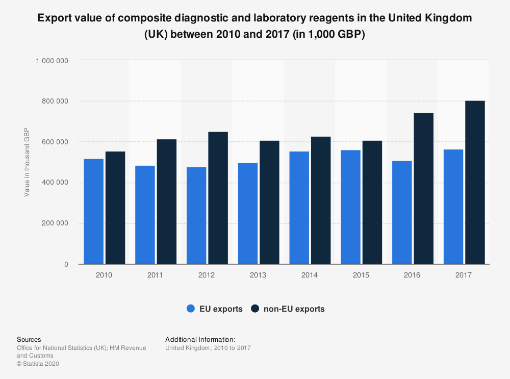 Statistic: Export value of composite diagnostic and laboratory reagents in the United Kingdom (UK) between 2010 and 2017 (in 1,000 GBP) | Statista