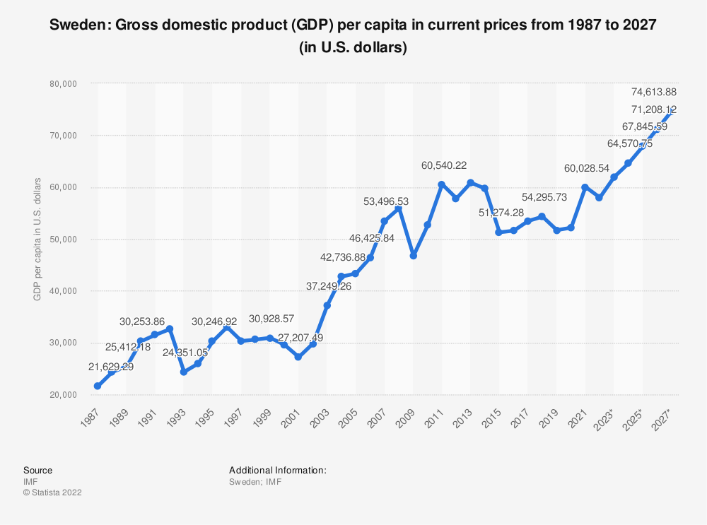 Statistic: Sweden: Gross domestic product (GDP) per capita in current prices from 1985 to 2025 (in U.S. dollars) | Statista