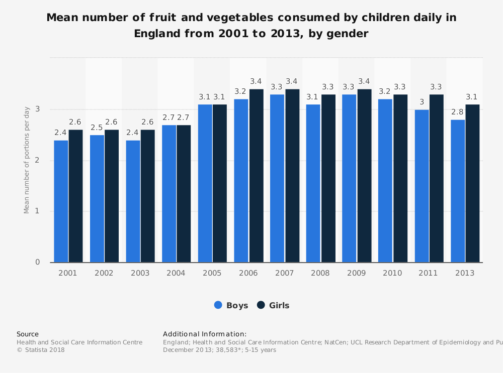 Statistic: Mean number of fruit and vegetables consumed by children daily in England from 2001 to 2013, by gender | Statista