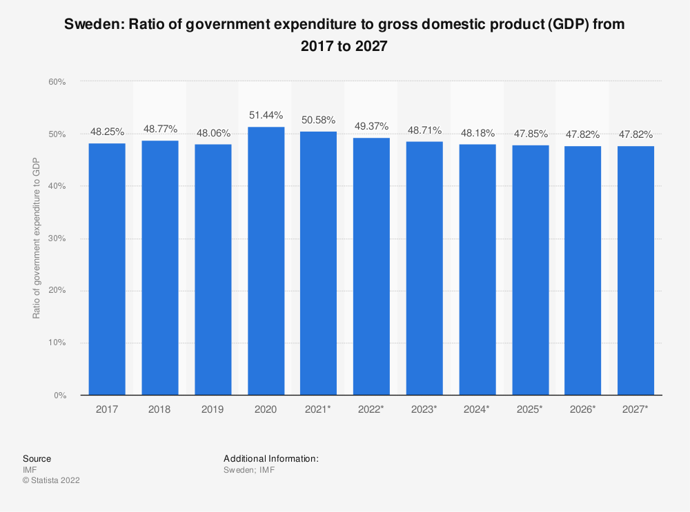 Statistic: Sweden: Ratio of government expenditure to gross domestic product (GDP) from 2012 to 2022 | Statista