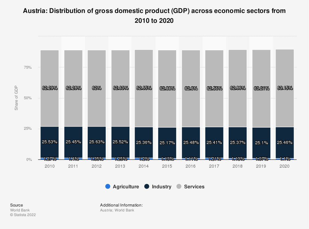Statistic: Austria: Distribution of gross domestic product (GDP) across economic sectors from 2008 to 2018 | Statista