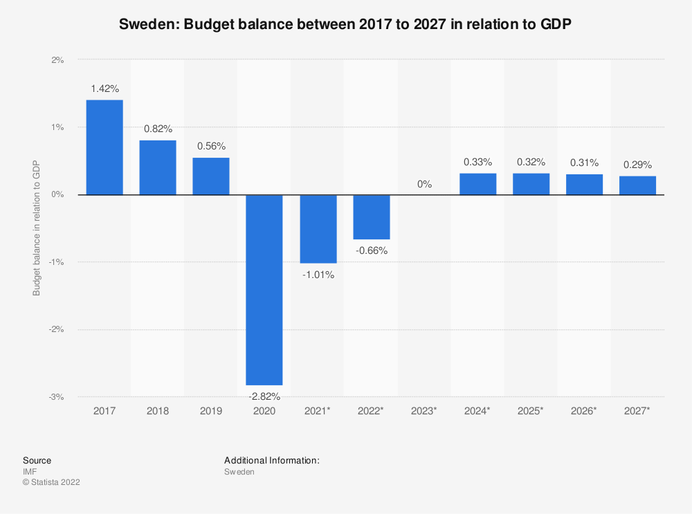 Statistic: Sweden: Budget balance between 2009 to 2021 in relation to GDP | Statista