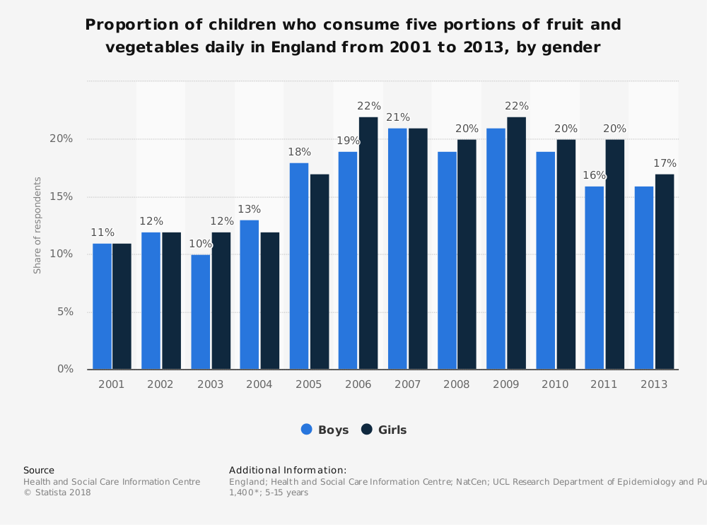 Statistic: Proportion of children who consume five portions of fruit and vegetables daily in England from 2001 to 2013, by gender | Statista
