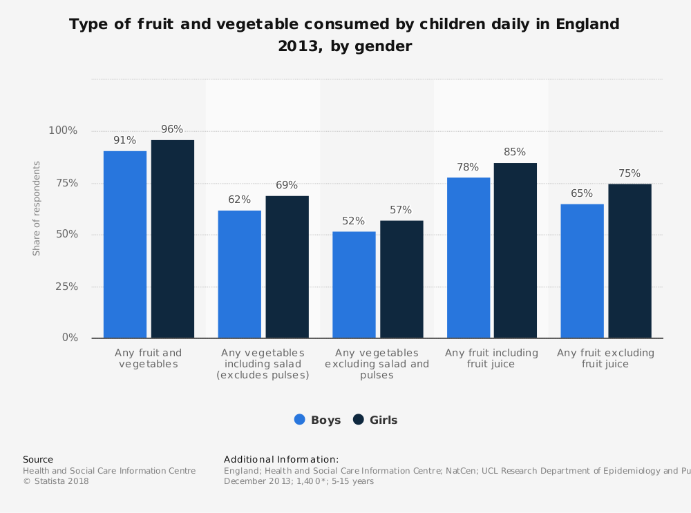 Statistic: Type of fruit and vegetable consumed by children daily in England 2013, by gender | Statista