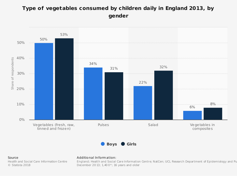 Statistic: Type of vegetables consumed by children daily in England 2013, by gender | Statista