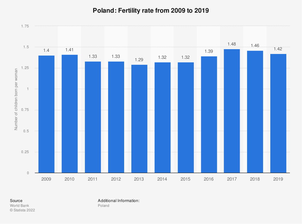 Statistic: Poland: Fertility rate from 2007 to 2017 | Statista