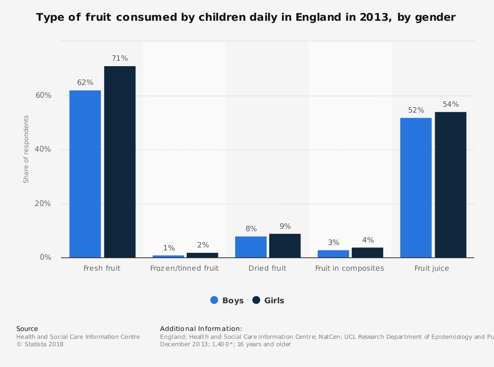 Statistic: Type of fruit consumed by children daily in England in 2013, by gender | Statista