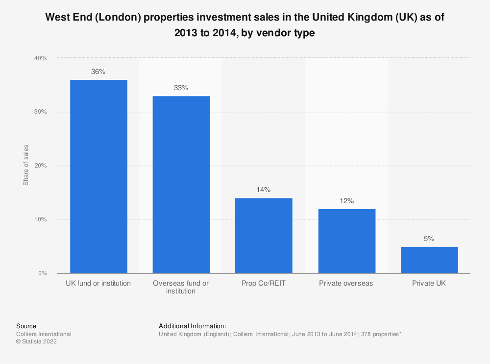 Statistic: West End (London) properties investment sales in the United Kingdom (UK) as of 2013 to 2014, by vendor type | Statista