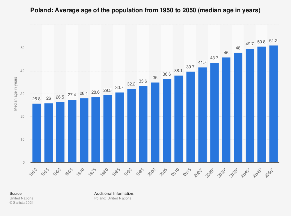 Statistic: Poland: Average age of the population from 1950 to 2050 (median age in years) | Statista