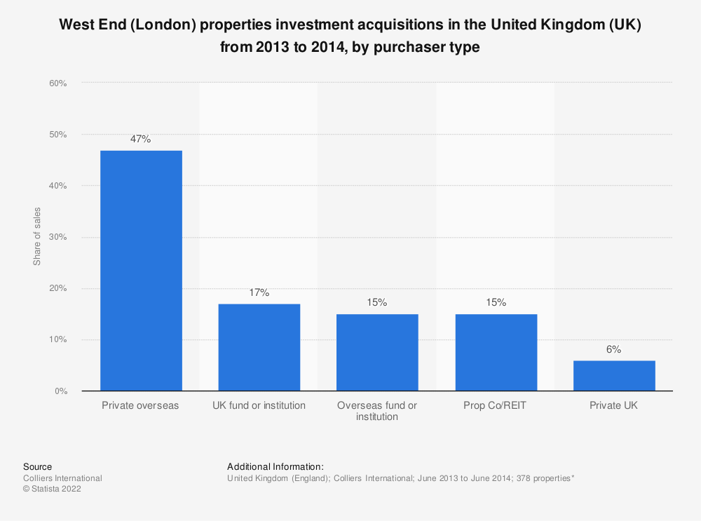 Statistic: West End (London) properties investment acquisitions in the United Kingdom (UK) from 2013 to 2014, by purchaser type | Statista