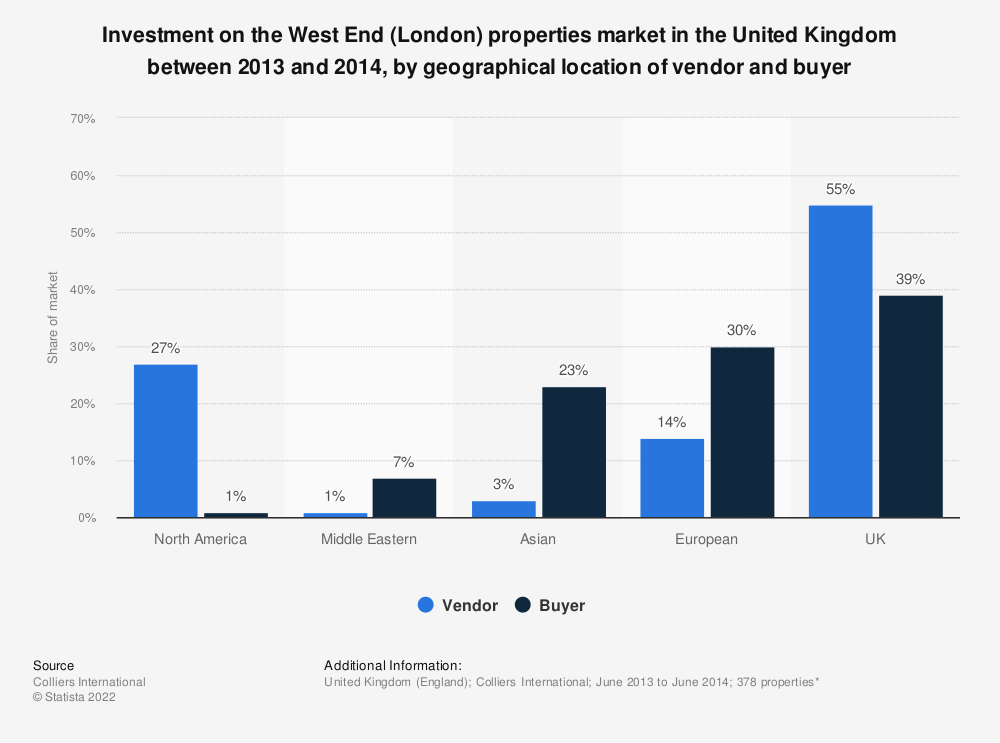 Statistic: Investment on the West End (London) properties market in the United Kingdom between 2013 and 2014, by geographical location of vendor and buyer | Statista