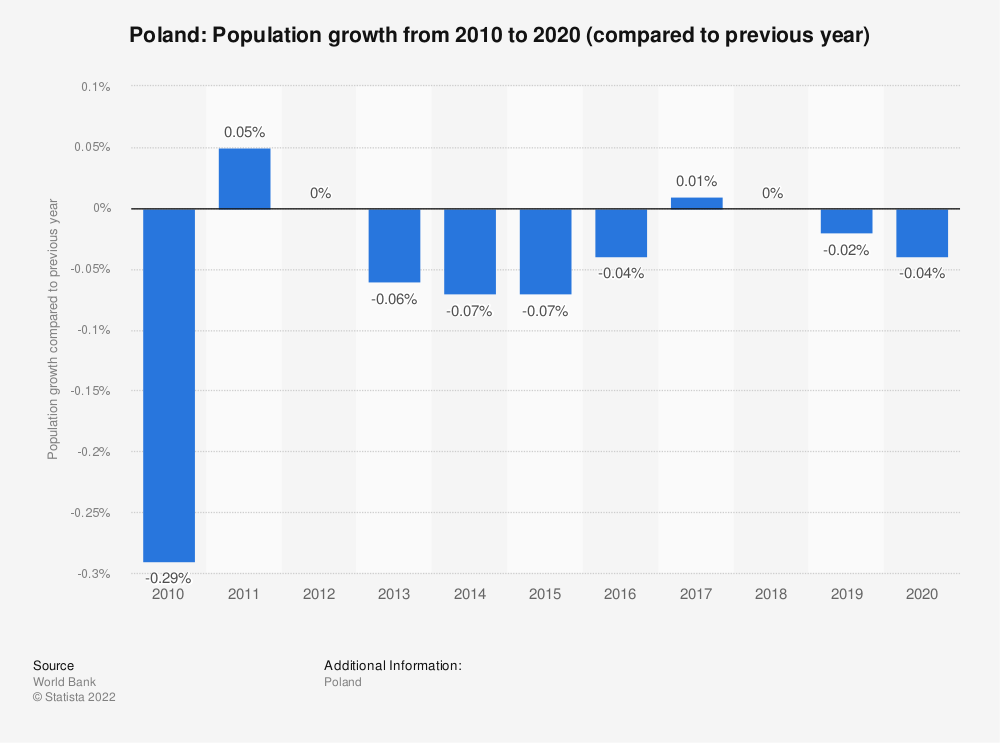 Statistic: Poland: Population growth  from 2007 to 2017 (compared to previous year) | Statista