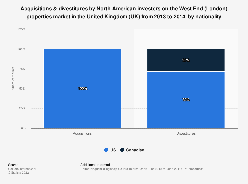 Statistic: Acquisitions & divestitures by North American investors on the West End (London) properties market in the United Kingdom (UK) from 2013 to 2014, by nationality | Statista
