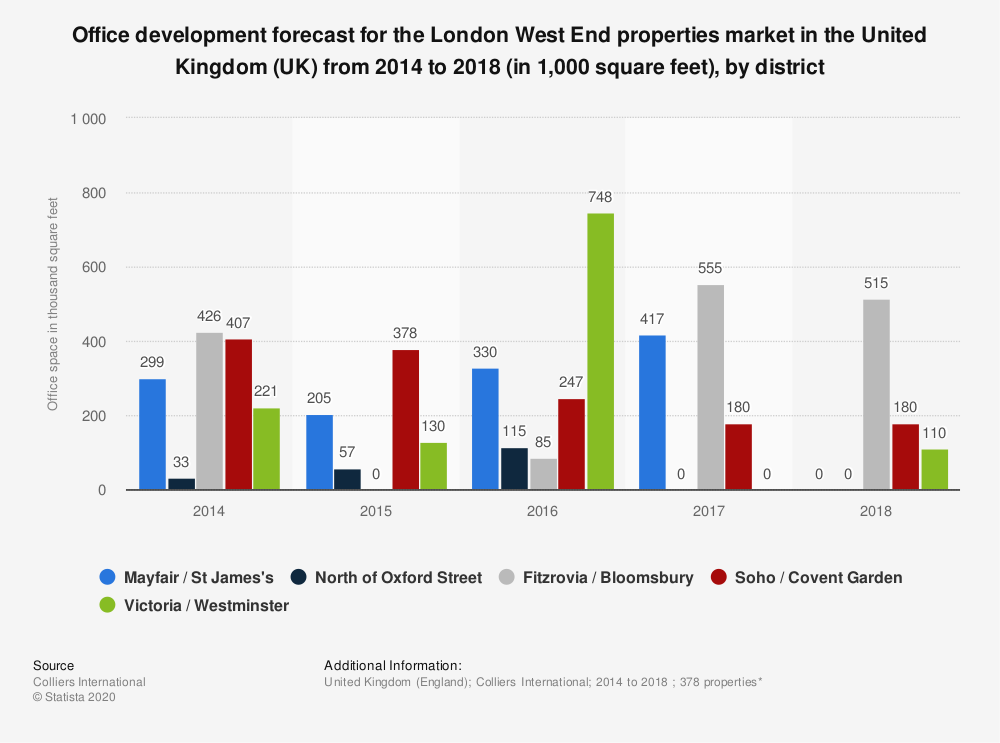 Statistic: Office development forecast for the London West End properties market in the United Kingdom (UK) from 2014 to 2018 (in 1,000 square feet), by district | Statista