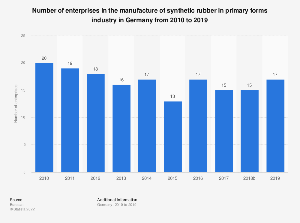 Statistic: Number of enterprises in the manufacture of synthetic rubber in primary forms industry in Germany from 2008 to 2016 | Statista