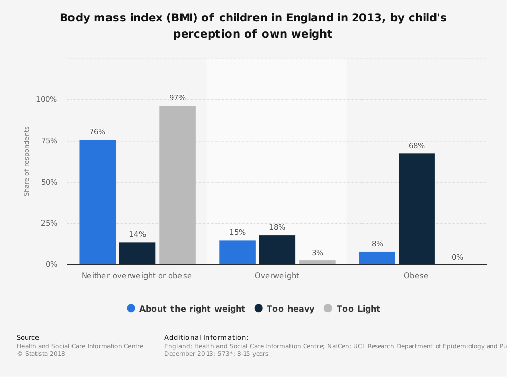 Statistic: Body mass index (BMI) of children in England in 2013, by child's perception of own weight   Statista