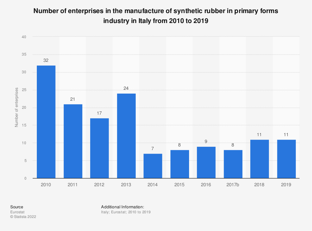 Statistic: Number of enterprises in the manufacture of synthetic rubber in primary forms industry in Italy from 2008 to 2016 | Statista