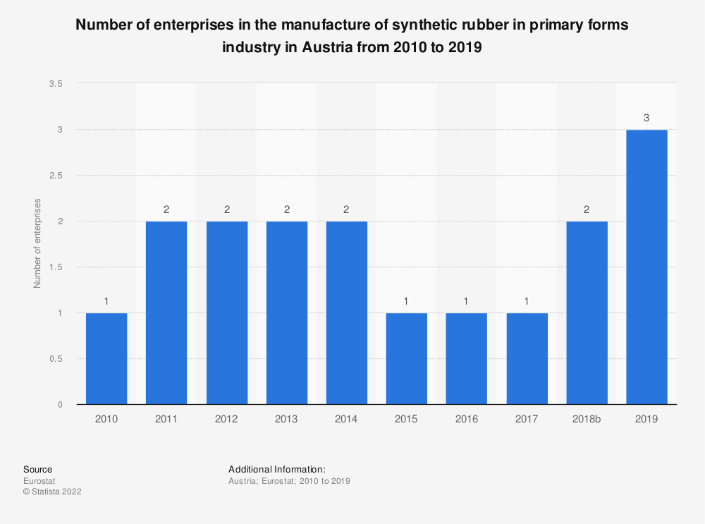 Statistic: Number of enterprises in the manufacture of synthetic rubber in primary forms industry in Austria from 2008 to 2016 | Statista