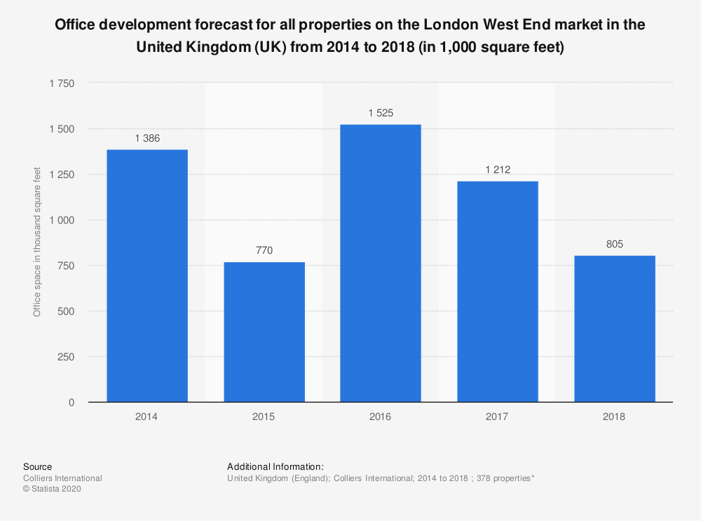 Statistic: Office development forecast for all properties on the London West End market in the United Kingdom (UK) from 2014 to 2018 (in 1,000 square feet) | Statista