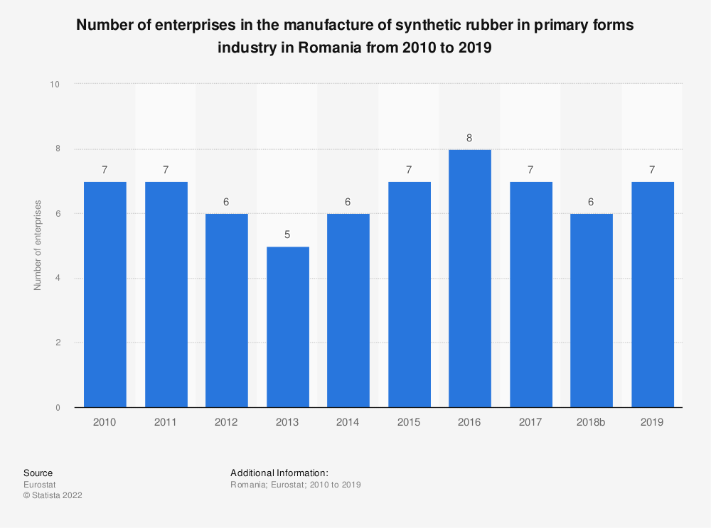 Statistic: Number of enterprises in the manufacture of synthetic rubber in primary forms industry in Romania from 2008 to 2016 | Statista
