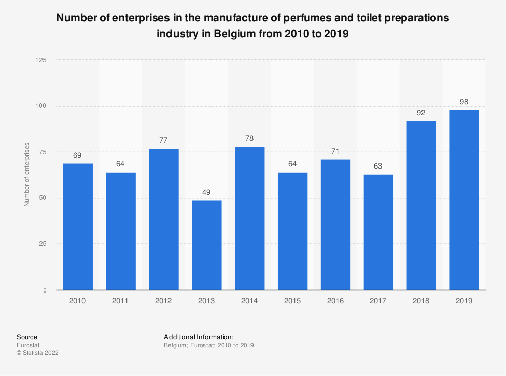 Statistic: Number of enterprises in the manufacture of perfumes and toilet preparations industry in Belgium from 2009 to 2016 | Statista