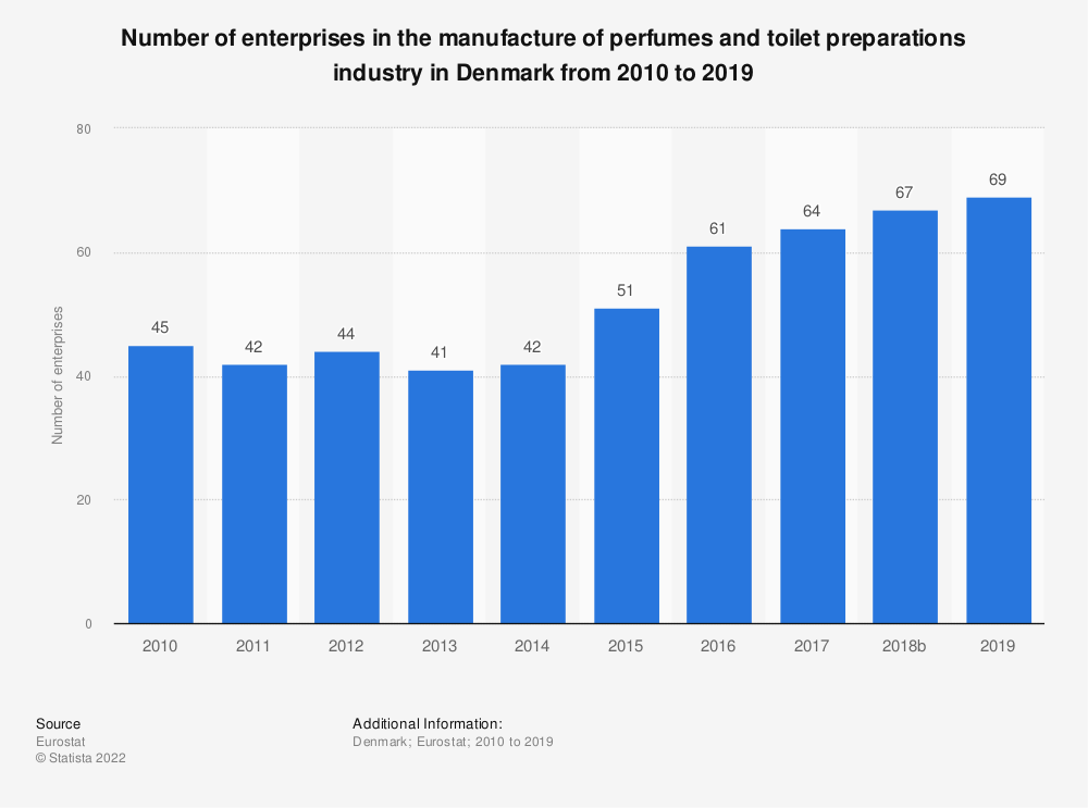 Statistic: Number of enterprises in the manufacture of perfumes and toilet preparations industry in Denmark from 2008 to 2016 | Statista
