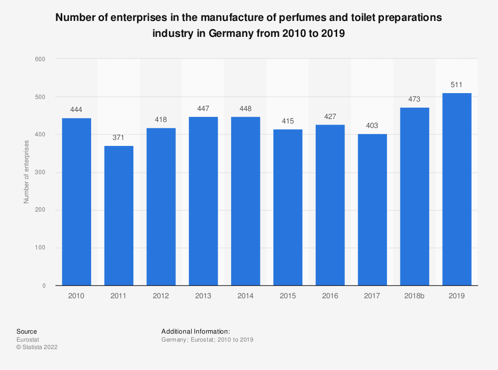 Statistic: Number of enterprises in the manufacture of perfumes and toilet preparations industry in Germany from 2008 to 2016 | Statista