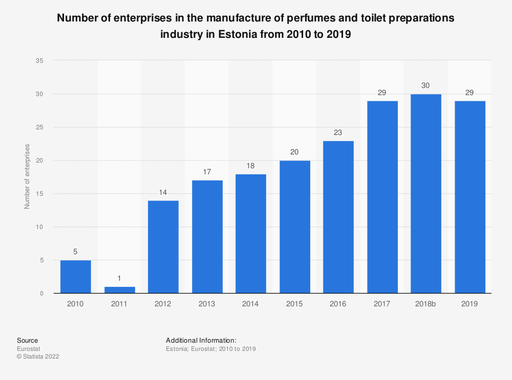 Statistic: Number of enterprises in the manufacture of perfumes and toilet preparations industry in Estonia from 2008 to 2015 | Statista