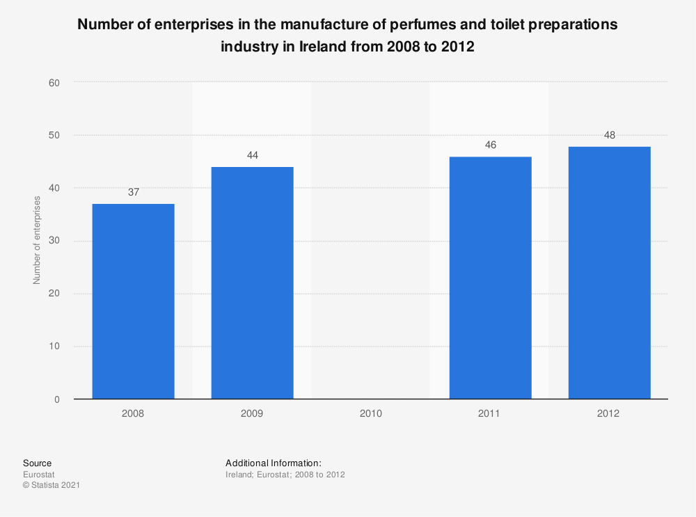 Statistic: Number of enterprises in the manufacture of perfumes and toilet preparations industry in Ireland from 2008 to 2012 | Statista