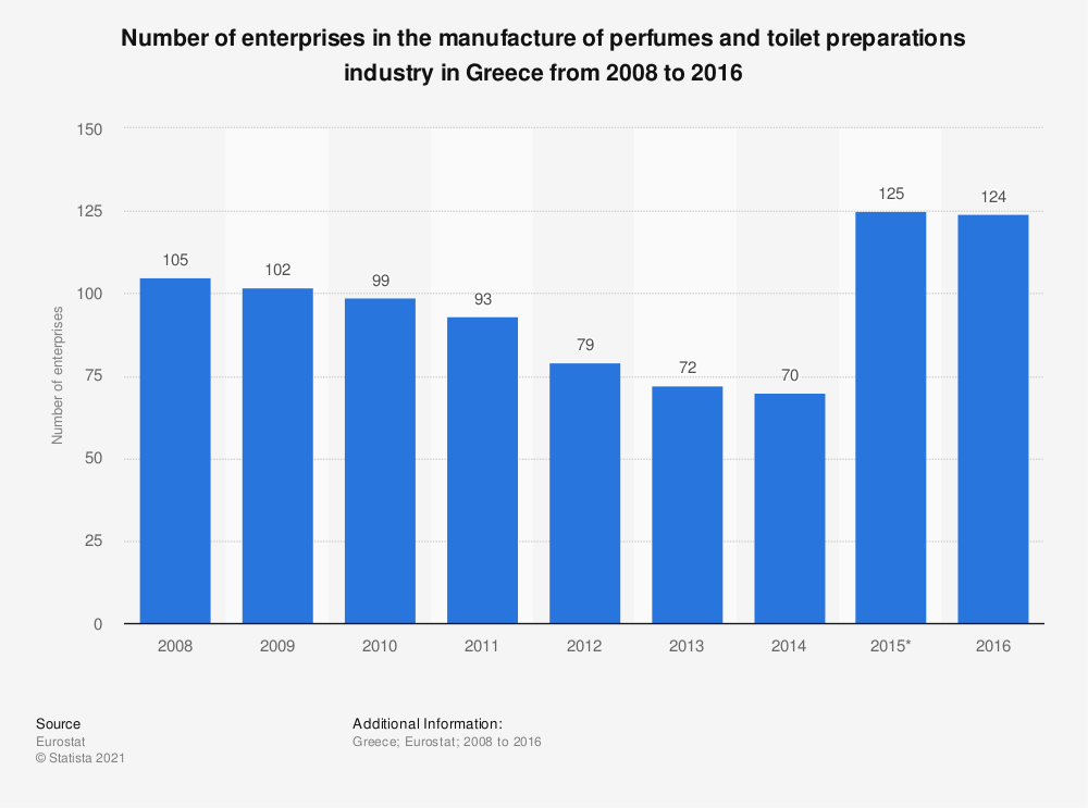 Statistic: Number of enterprises in the manufacture of perfumes and toilet preparations industry in Greece from 2008 to 2016 | Statista
