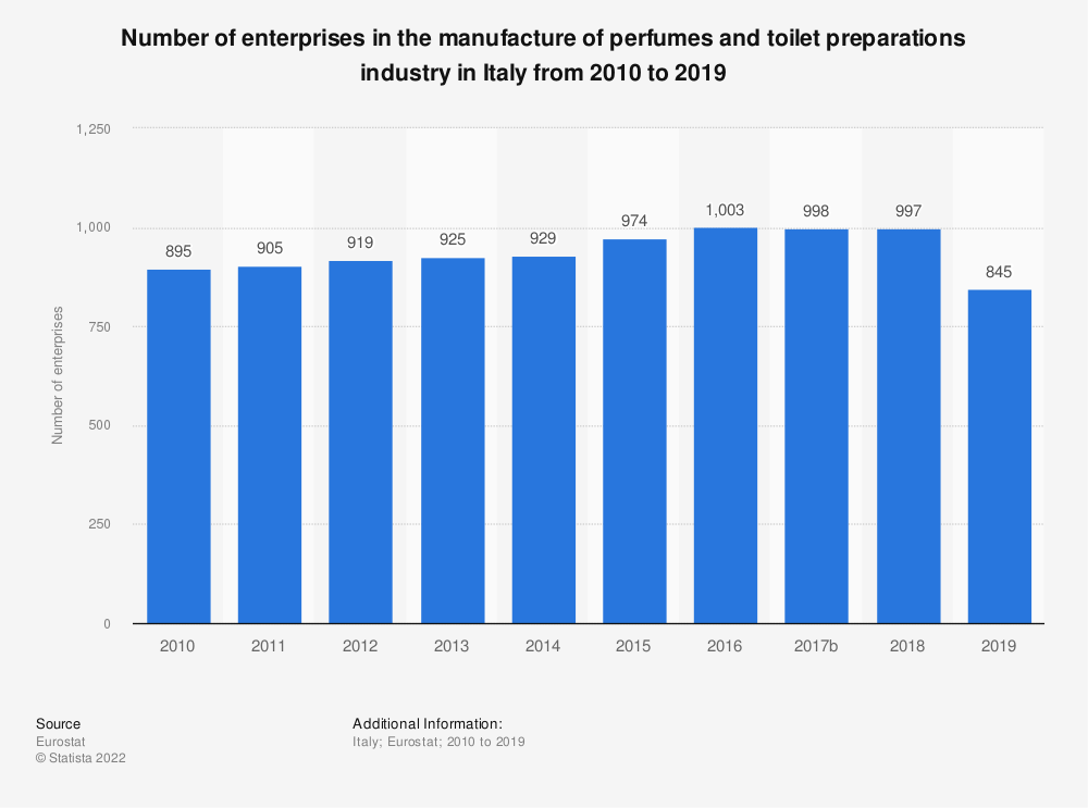 Statistic: Number of enterprises in the manufacture of perfumes and toilet preparations industry in Italy from 2008 to 2016   Statista